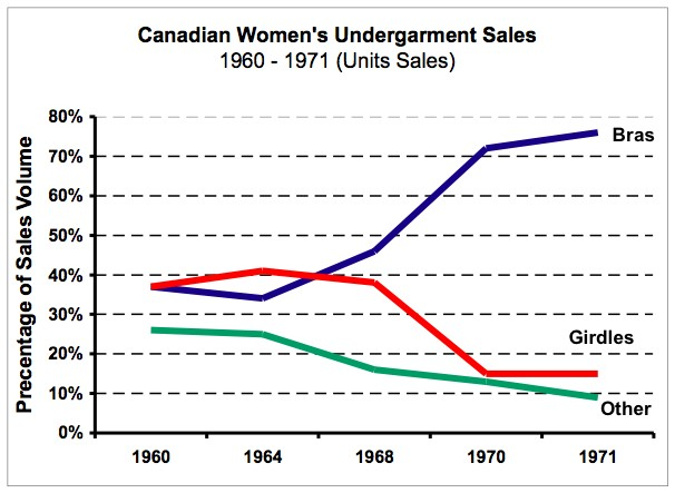 file canadian sales chart 60 71 jpg wikimedia commons