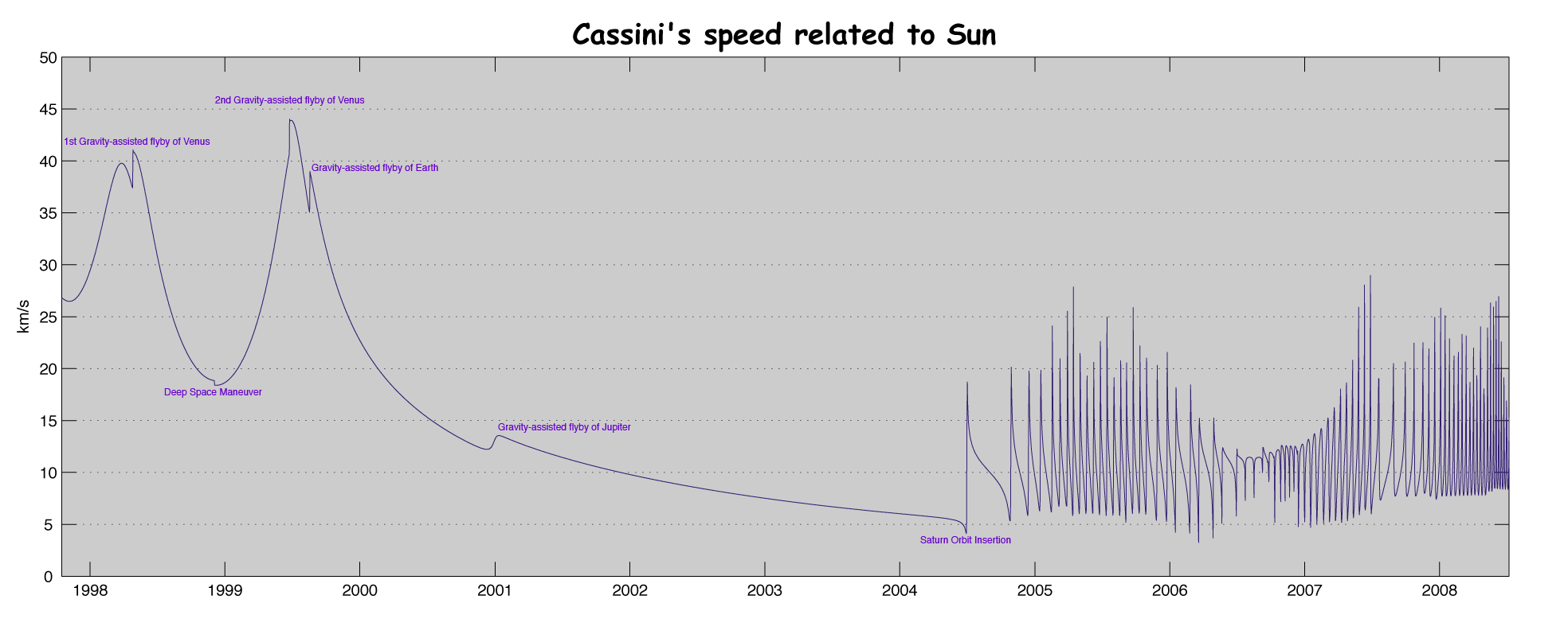 Impulsul  primit  de  o  sonda spatiala Cassini%27s_speed_related_to_Sun