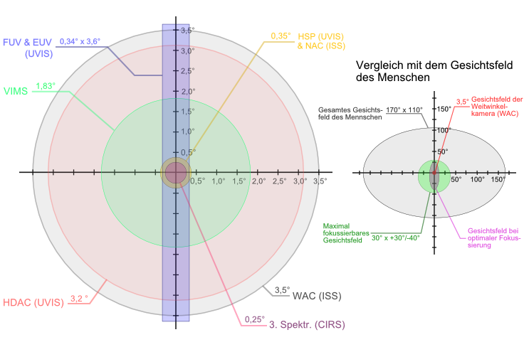 Cassini instruments field of view human v1 german.PNG