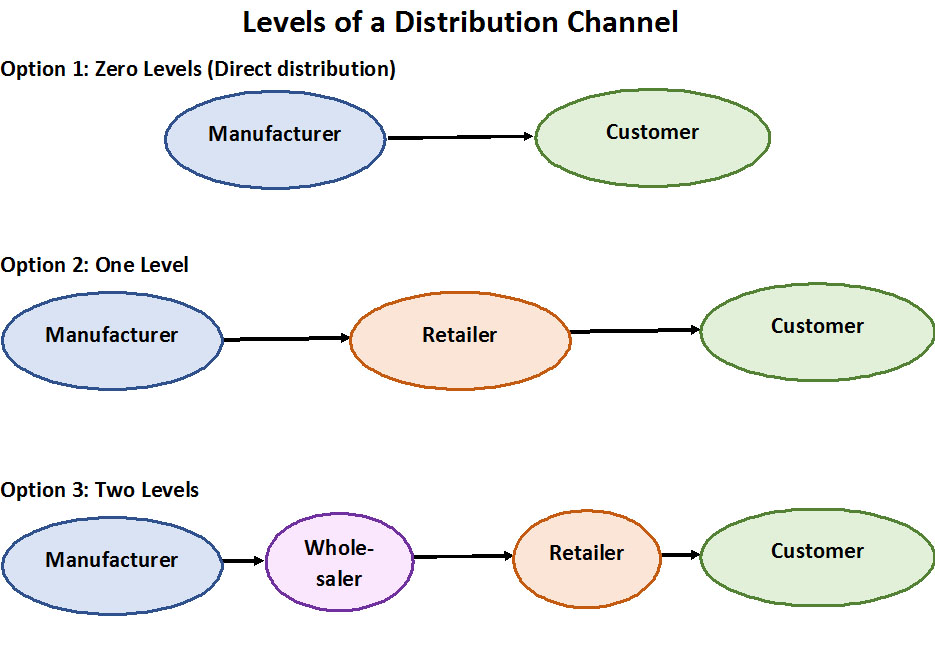 Image result for distribution channel