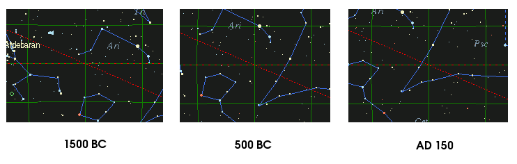 The location of the sun at vernal equinox at 1500 BCE (Aries), 500 BCE, and 150 CE (Pisces).