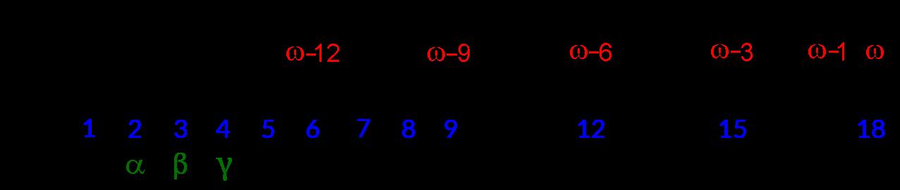 Омега номенклатура жирних кислот
