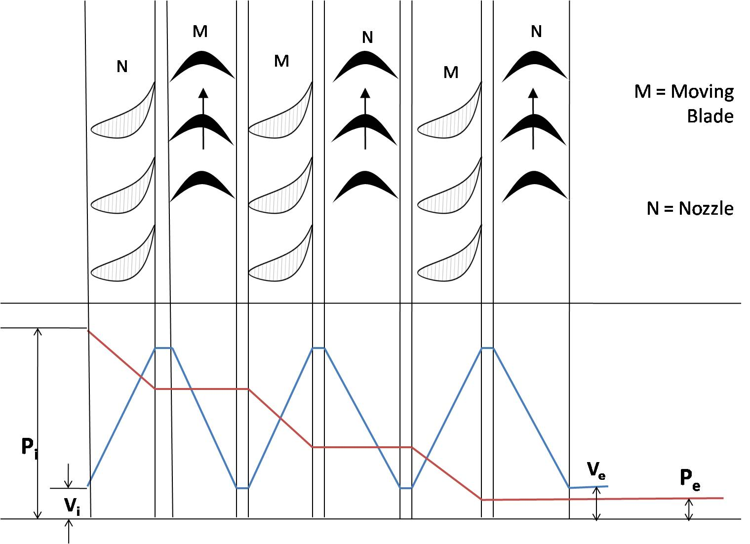 File Fig3-subik Kumar-schematic Diagram Of Pressure Compounded Impulse Turbine Jpg