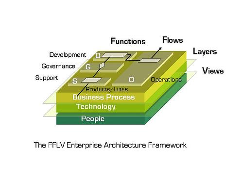 English: GODS FFLV EA Framework cube represent...