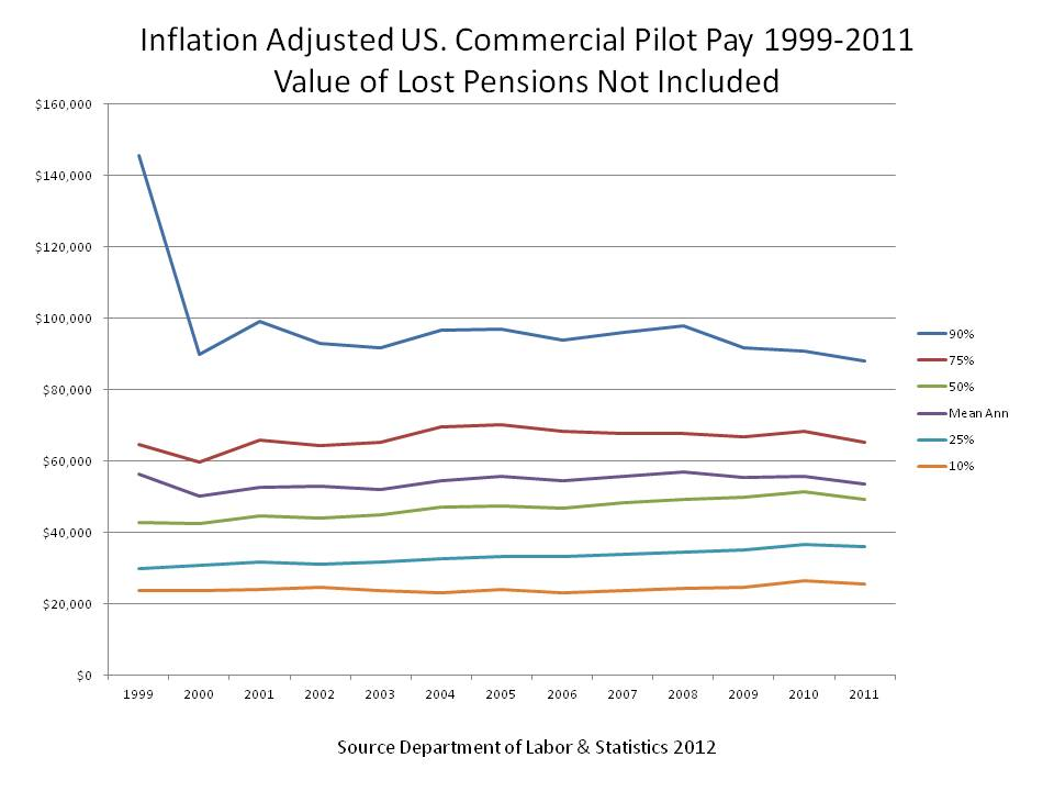Federal Pay Chart: Historic Commercial Pilot Pay 1999 to 2011.JPG - Wikimedia ,Chart