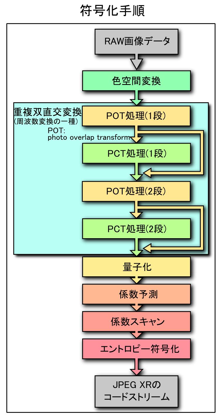 Filejpeg Xr Image Coding Block Diagram J Wikimedia Commons Year 2