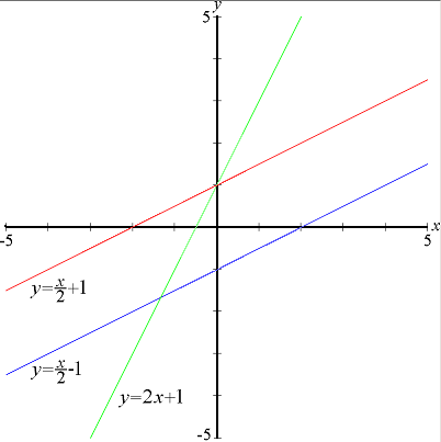 Fichier:Linear functions2.PNG