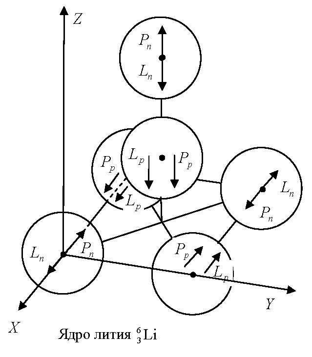 Gravitational Model Of Strong Interaction