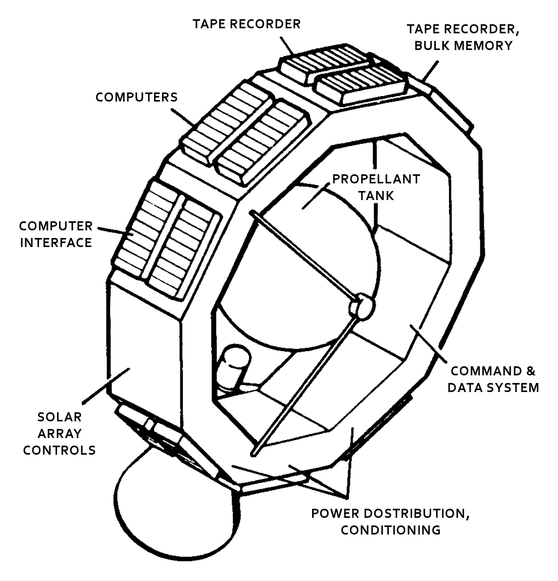 File:Magellan - spacecraft bus.png - Wikimedia Commons