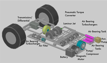 File Magnetic Air Car Engine Concept Design Png Wikimedia Commons
