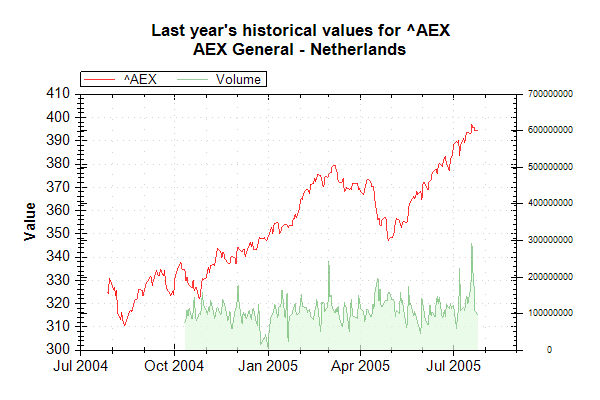 Market Data Index AEX on 20050726 202627 UTC.png