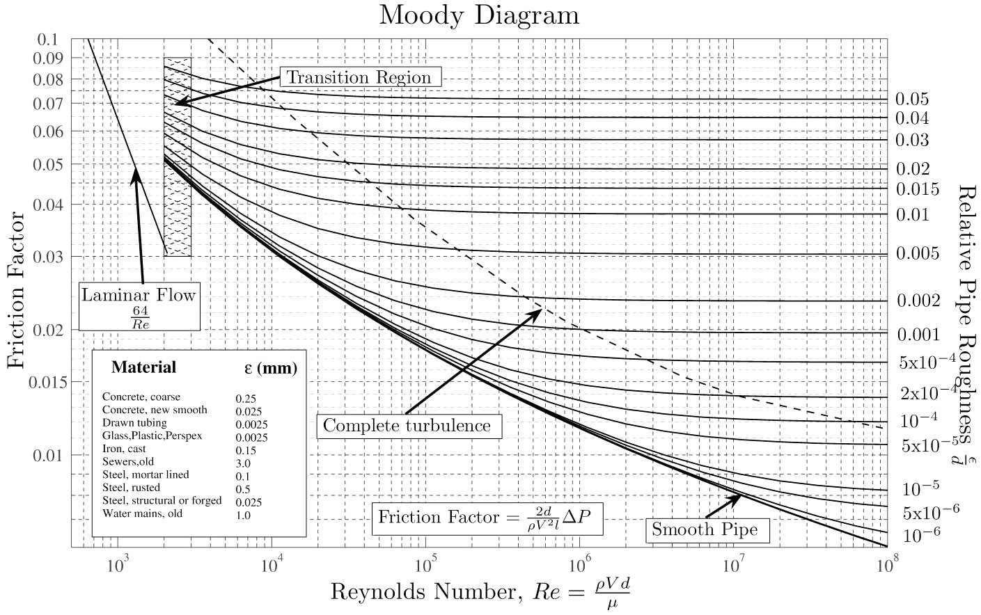 Drawing Smooth Lines Matlab : Moody chart wikipedia
