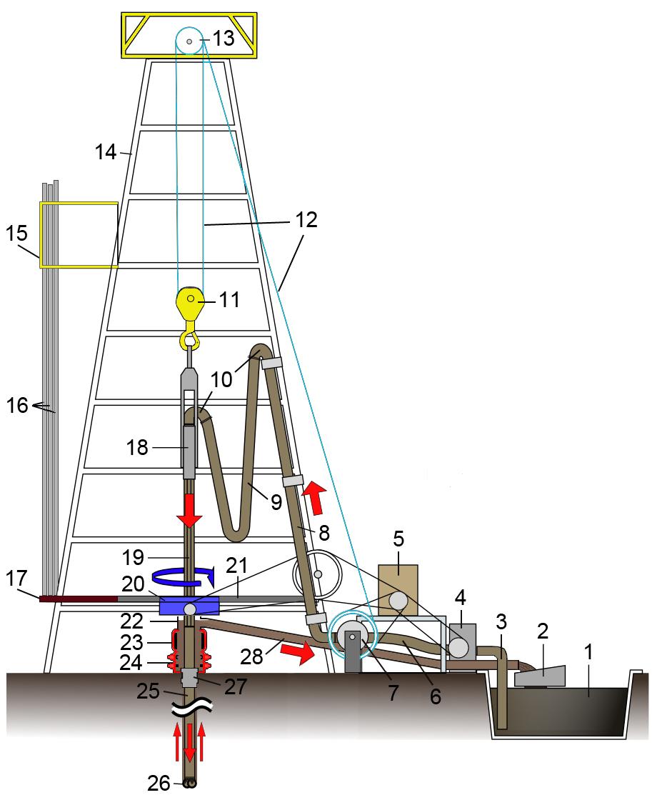 Схемы установок горизонтального бурения