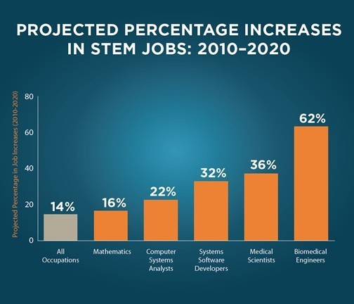 Projected Percentage Increases In Stem Jobs 2010 2020: File:Projected Increase In STEM Jobs 2010-2020 150908-A