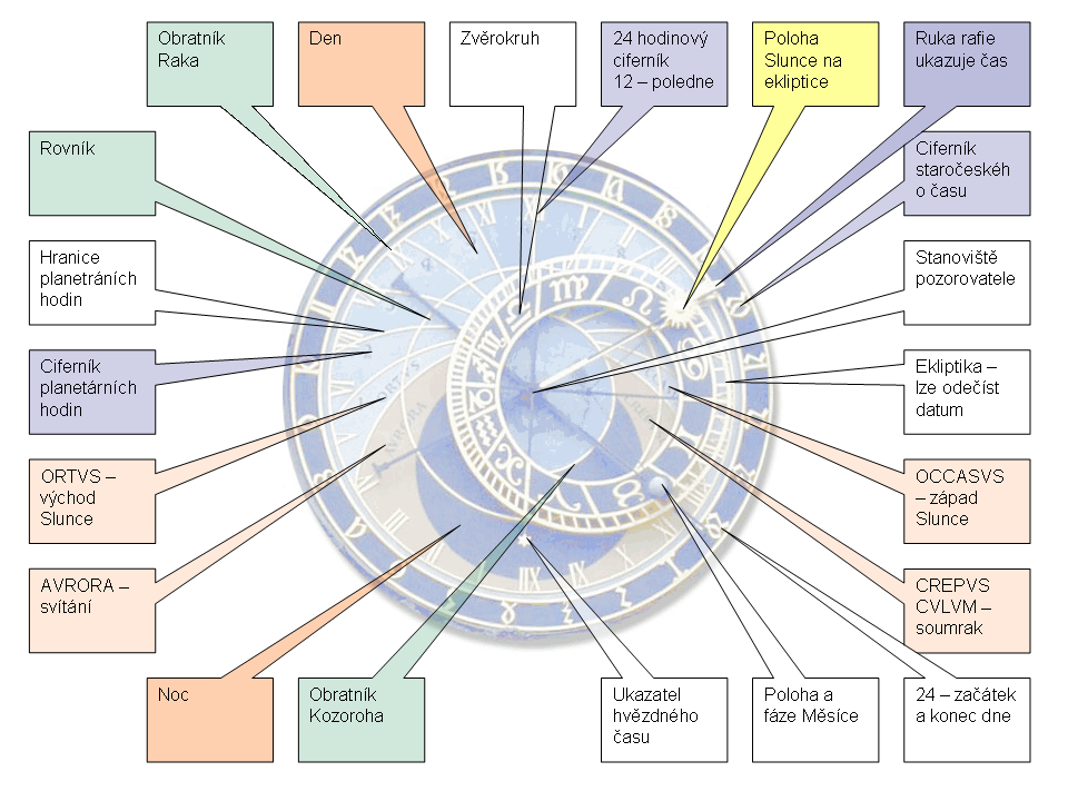http://upload.wikimedia.org/wikipedia/commons/8/80/Schema_Orloj.png