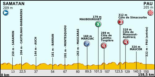 Tour de France 2012 - Page 5 Tour_de_France_2012_-_Etappe_15