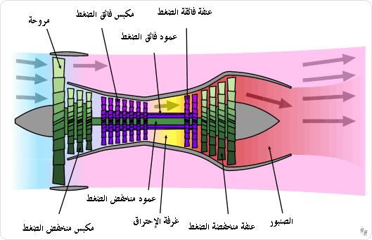 f103 jet engine diagram محرك عنفي مروحي - ويكيبيديا، الموسوعة الحرة