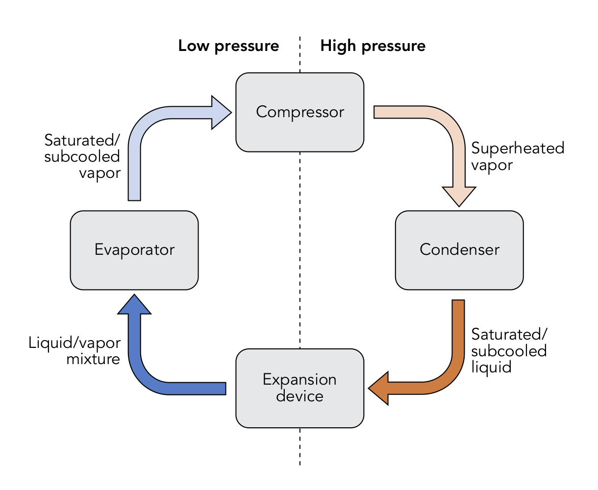 Heat Pump Cycle direct exchange geothermal heat pump - wikipedia