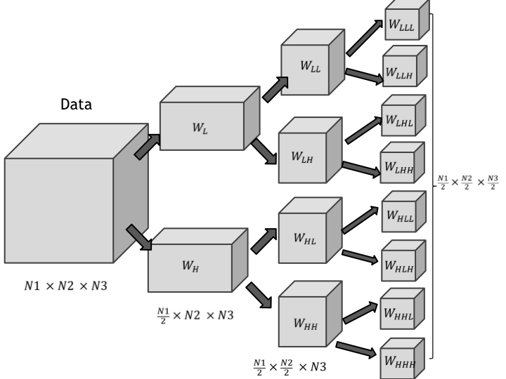 The figure depicts 3-D separable DWT procedure by applying 1-D DWT for each dimension and splitting the data into chunks to obtain wavelets for different subbands Wiki figures mod.001.png