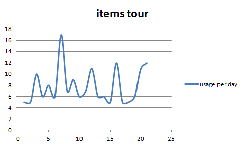 Wikidata items tour stats