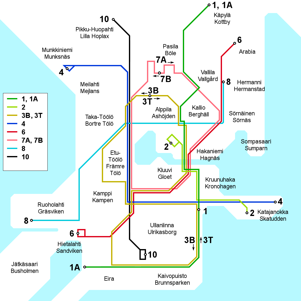 Advantages of bus network