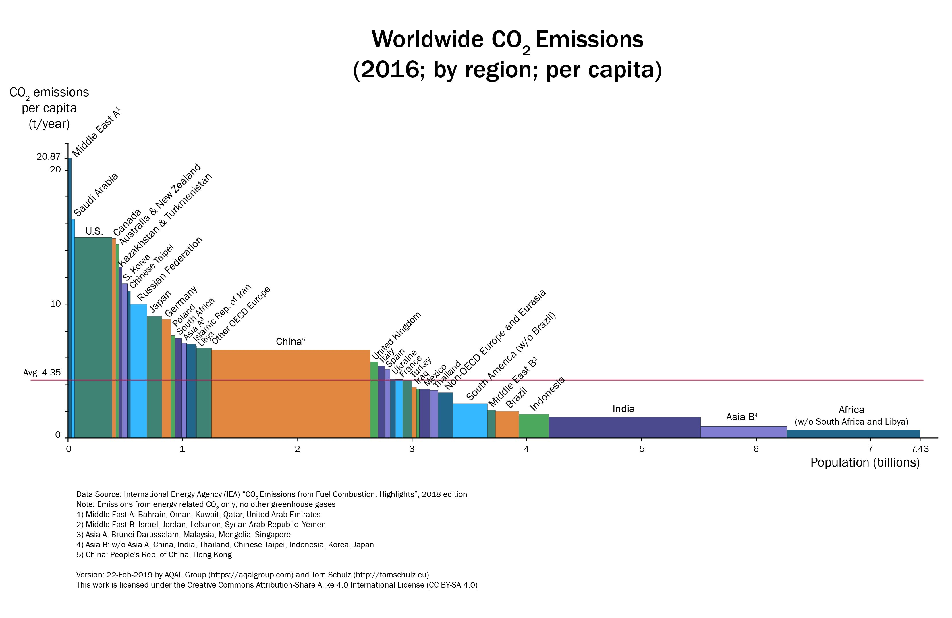 https://upload.wikimedia.org/wikipedia/commons/8/81/2018_AQAL_Group_variwide_chart_%22Worldwide_Co2_emissions%22.jpg