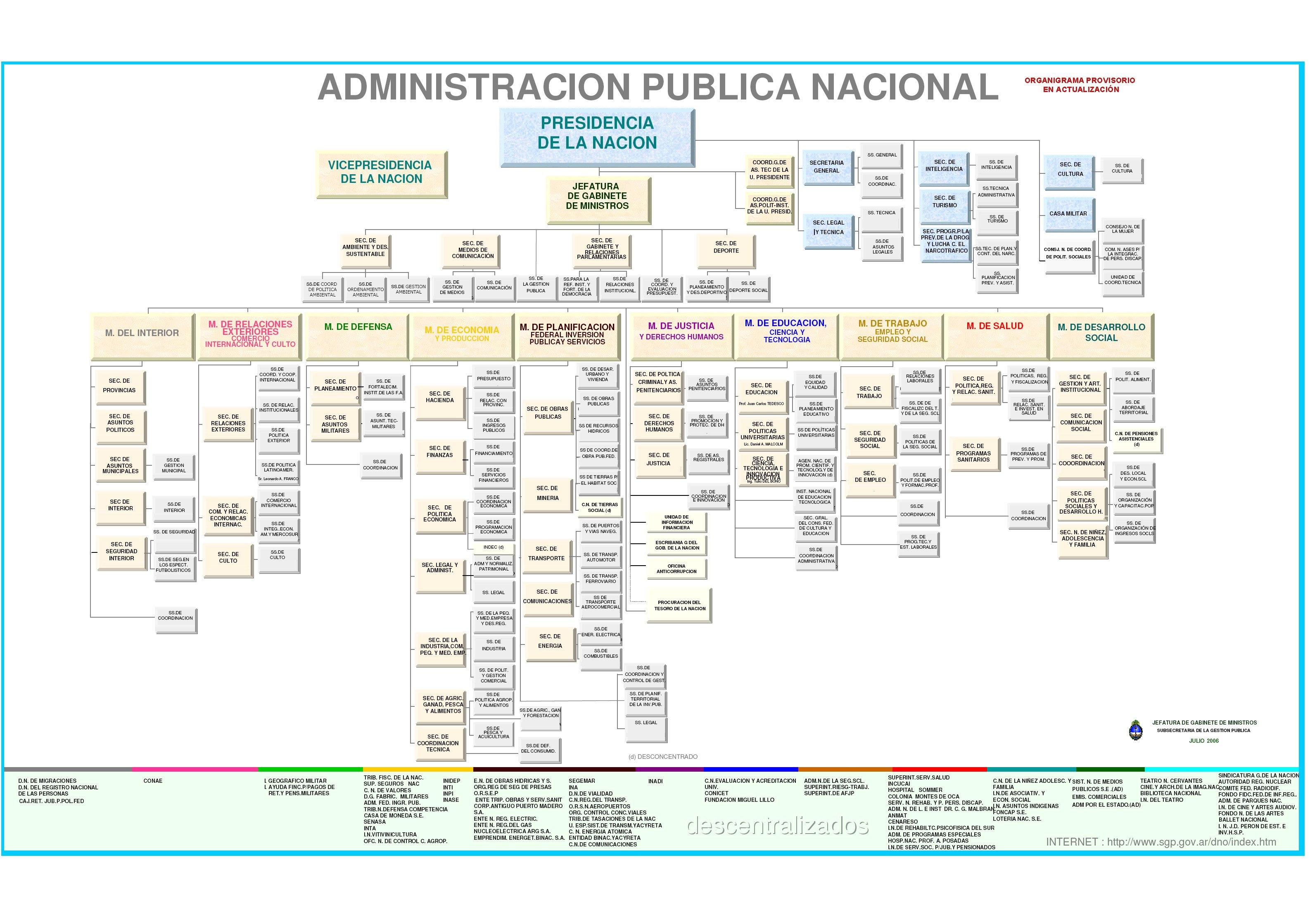 Organizacion Argentina, para saber donde estamos parados