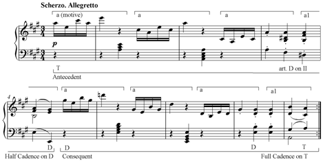 Beethoven Sonata 2 Scherzo theme.png