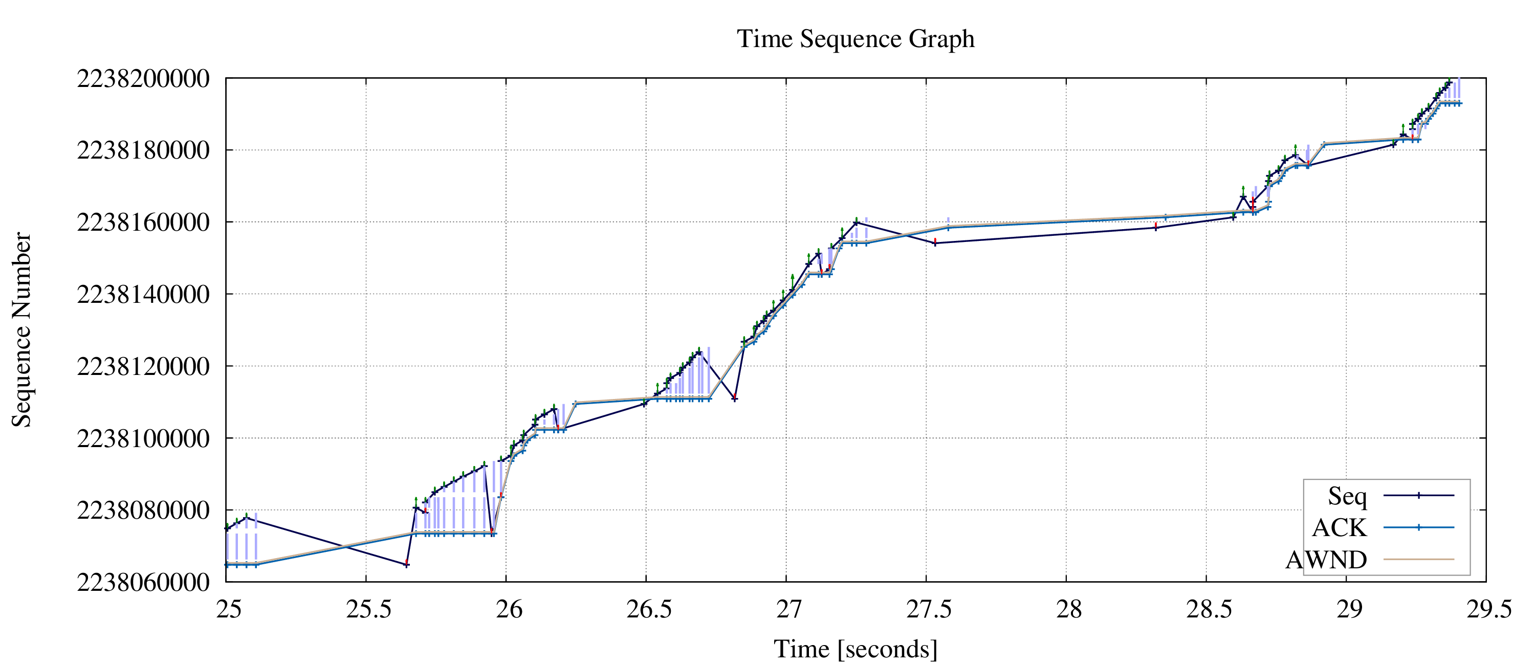 time sequence graph in wireshark pdf