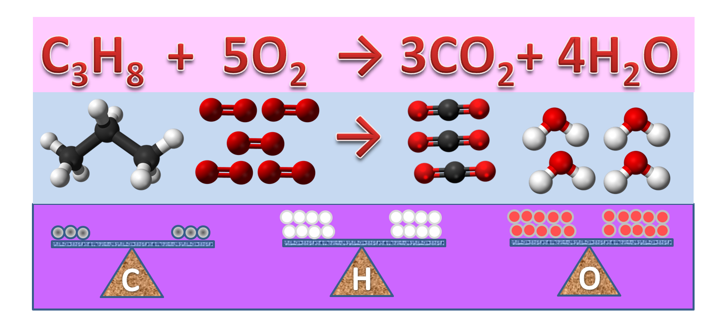 how to balance a chemical equation