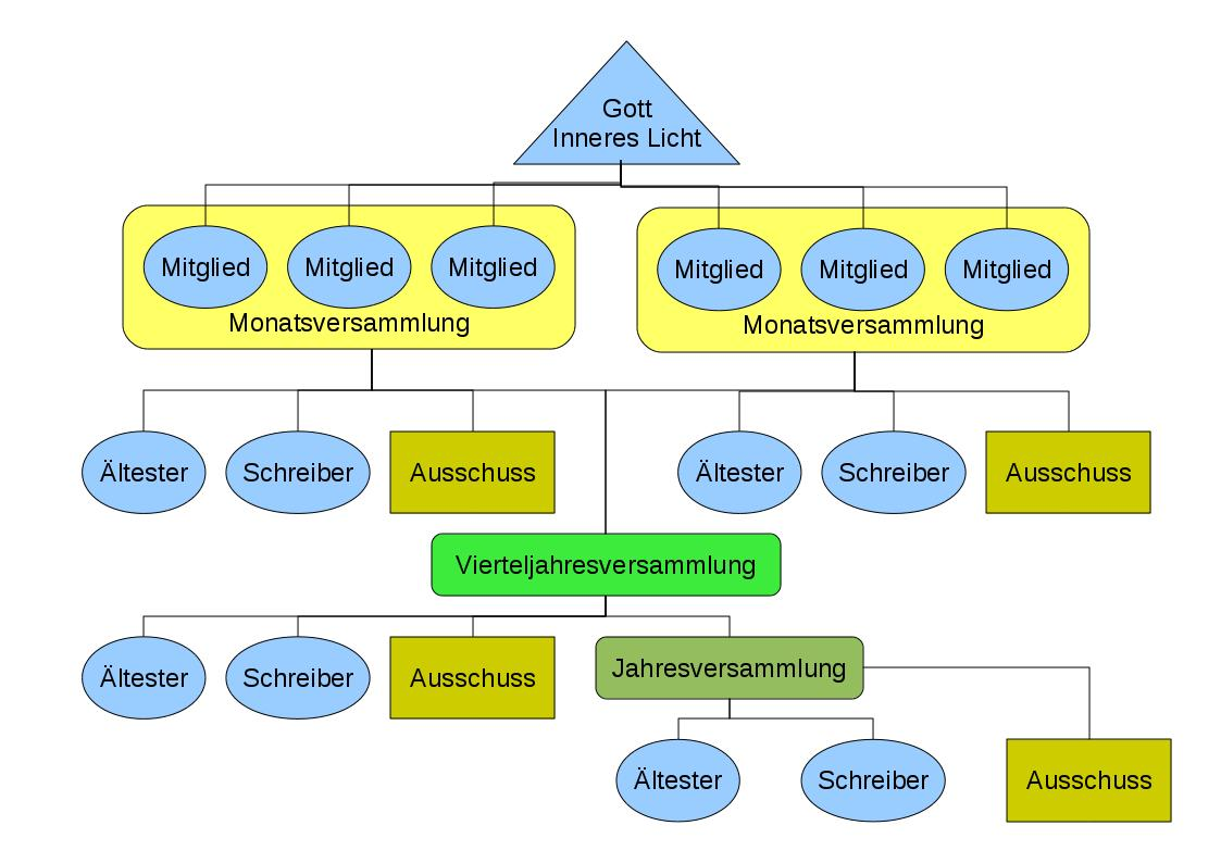 Datei:Diagramm gemeindeleitung konservativ.jpg – Wikipedia