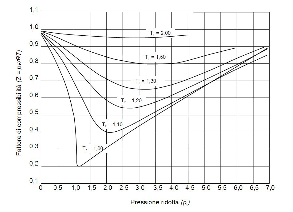 Engineering Thermodynamics  Compressibility Factor