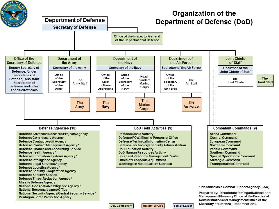 Organizational Chart With Functions: DoD Organization December 2013.jpg - Wikimedia Commons,Chart