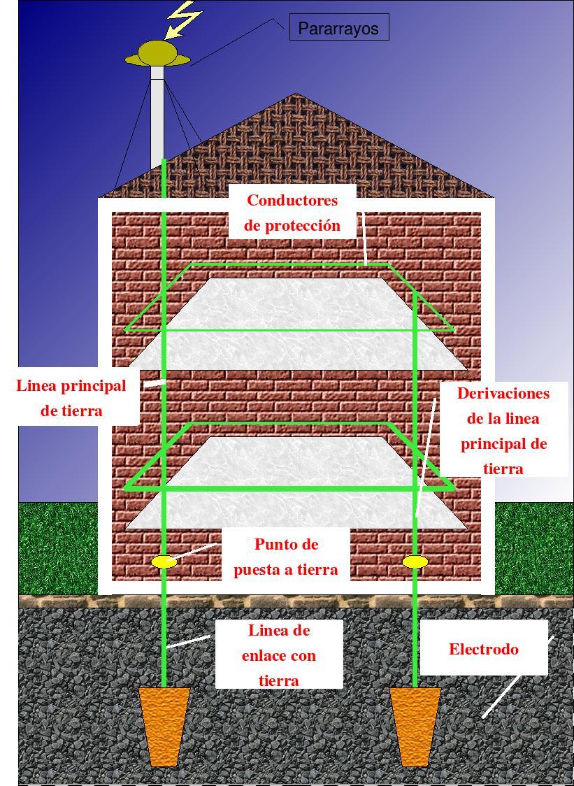 File esquema puesta a wikimedia commons for Instalar toma de tierra