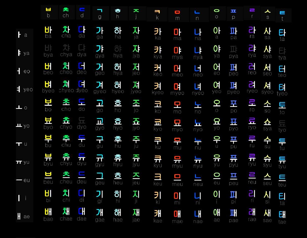 Hundreds Chart Fill In: Hangul Chart.jpg - Wikimedia Commons,Chart