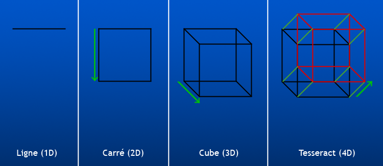 File Hypercube Construction Fr Png Wikimedia Commons