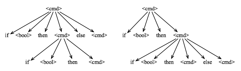 Two different derivation trees for a nested conditional statement.