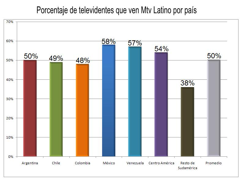 Latin America Demographics