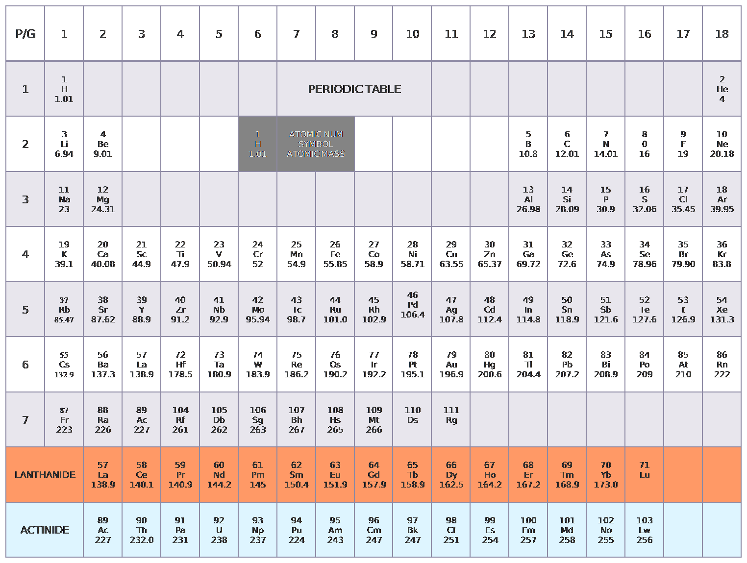 Periodic table with protons neutrons and electrons numbers image periodic table with protons and neutrons and electrons image fileperiodic tableg wikimedia commons fileperiodic tableg gamestrikefo gamestrikefo Gallery