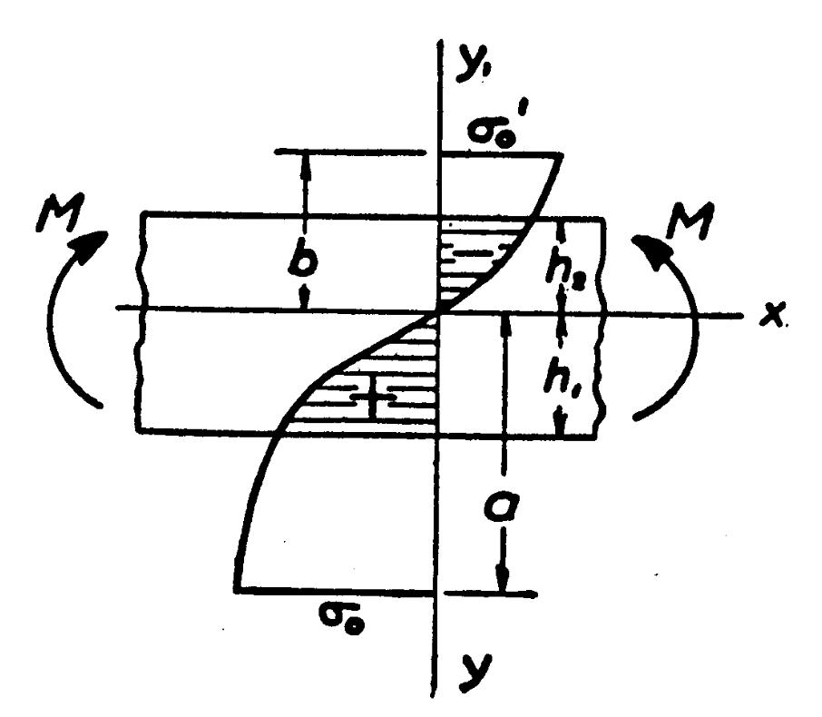 Plastic bending - Wikipedia