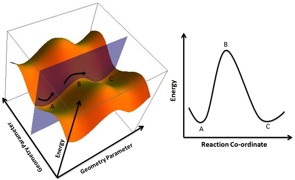 Filepotential Energy Surface And Corresponding Reaction Coordinate