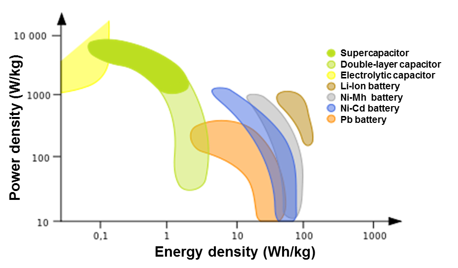 Supercapacitor - CleanEnergyWIKI