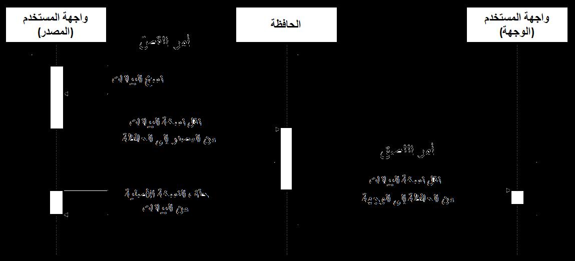 ملف:Sequence diagram of cut paste-ar.png - ويكيبيديا ...