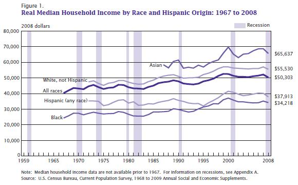 Gantt Chart Template Excel 2010: U.S. Real Median Household Income by Race and Ethnicity.JPG ,Chart