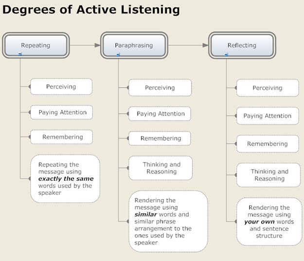 English: The Active Listening Chart shows the ...