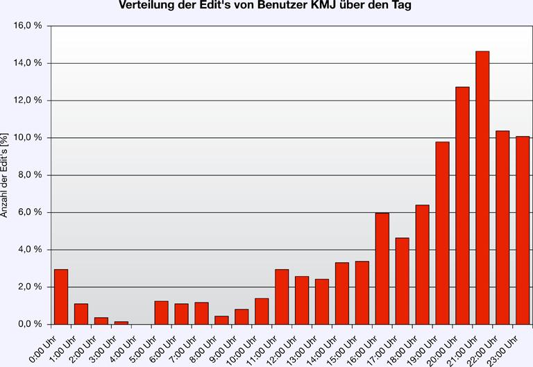dating statistik Kalundborg