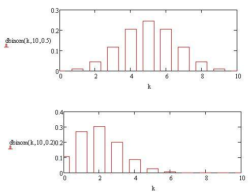 R Programming/Probability Functions/Binomial - Wikibooks
