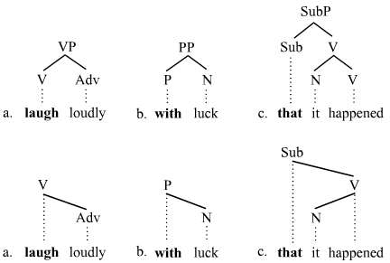 Branching linguistics wikipedia branching picture 2 ccuart Gallery