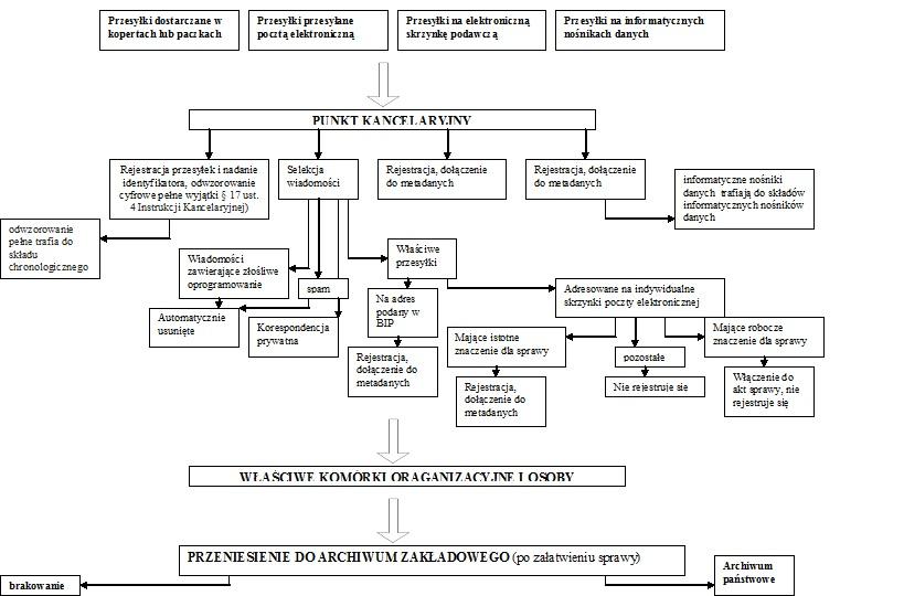 File:Diagram obrazujący obieg przesyłek w systemie EZD jpg