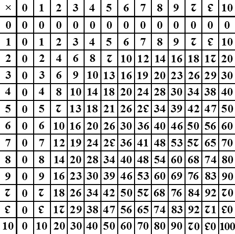 File Dozenal Multiplication Table Png Wikimedia Commons